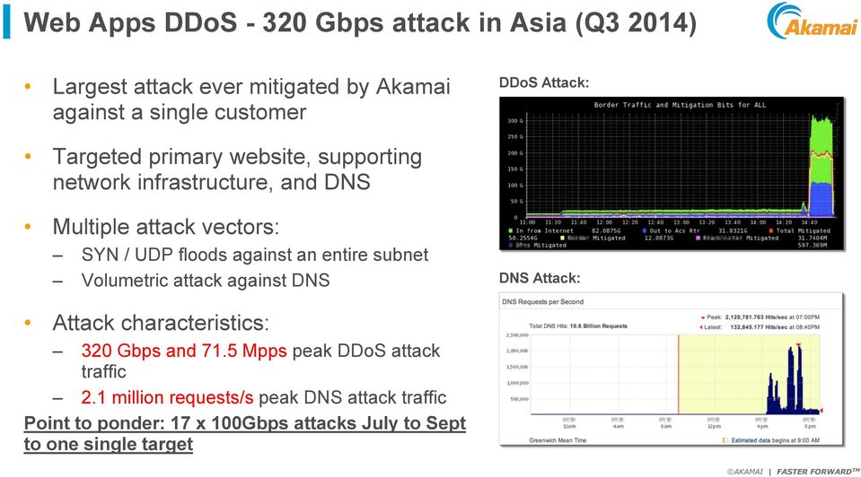 against an entire subnet Volumetric attack against DNS DNS Attack: Attack characteristics: 320 Gbps and 71.