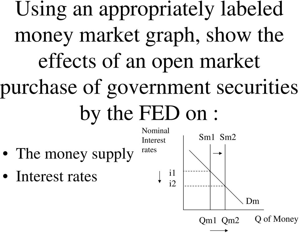 securities by the FED on : The money supply Interest
