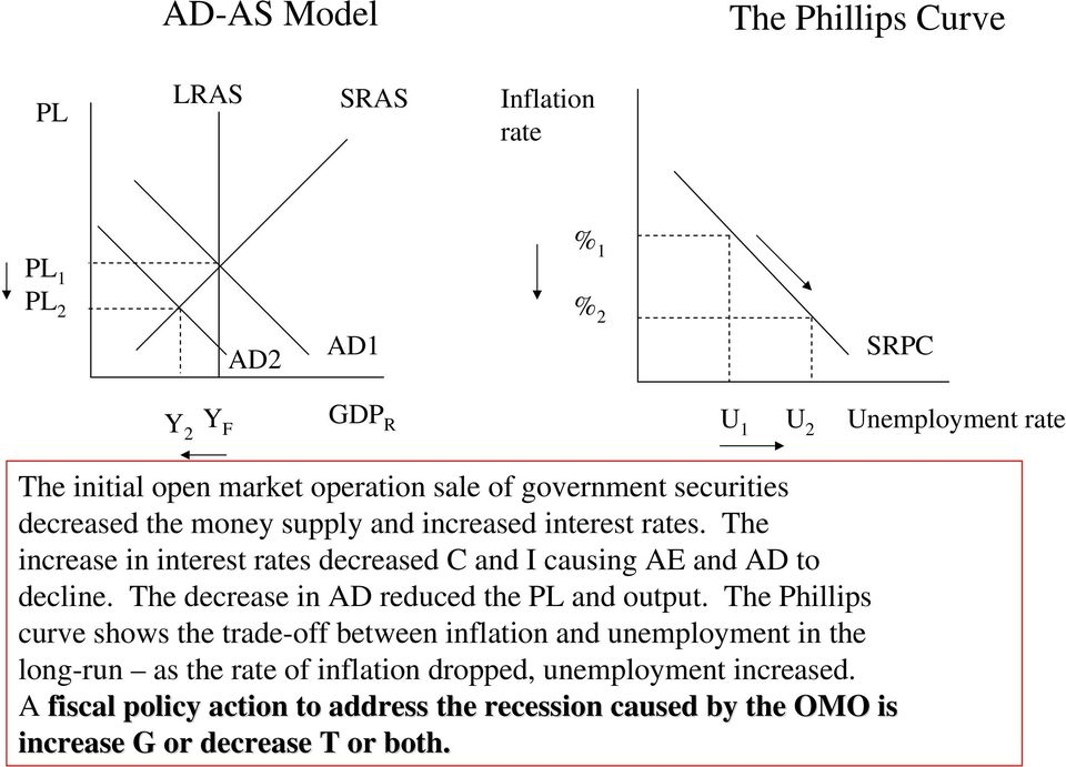The increase in interest rates decreased C and I causing AE and AD to decline. The decrease in AD reduced the PL and output.