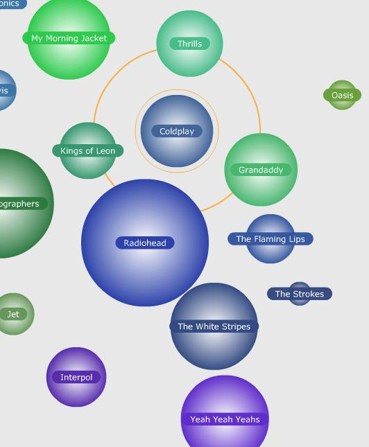 4. BUSINESS INTELLIGENCE REPORTING: Data visualization (5) MAPS Knowledge map http://www.