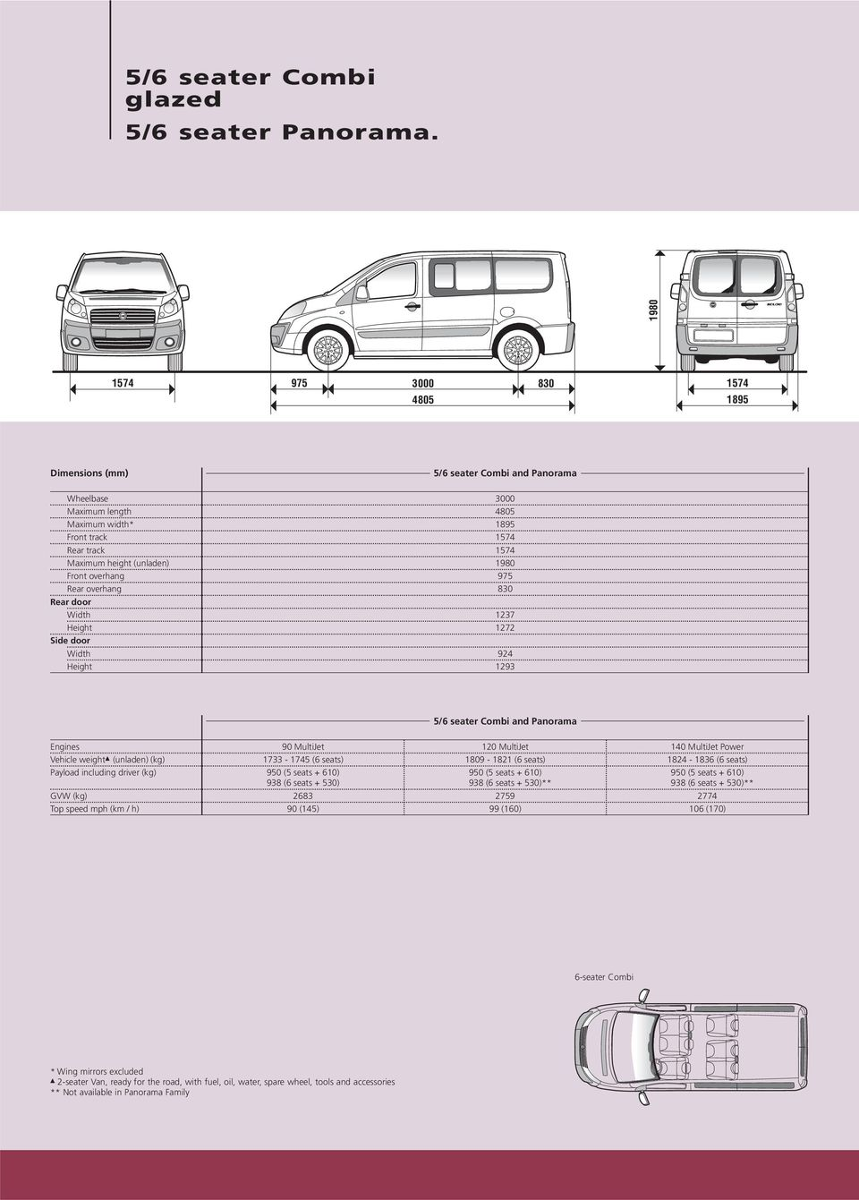 975 Rear overhang 830 Rear door Width 1237 Height 1272 Side door Width 924 Height 1293 5/6 seater Combi and Panorama Engines 90 MultiJet 120 MultiJet 140 MultiJet Power Vehicle weight (unladen) (kg)