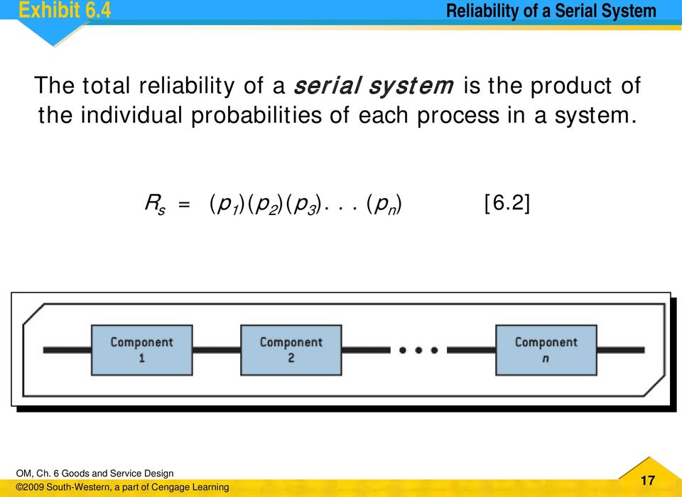reliability of a serial system is the product of