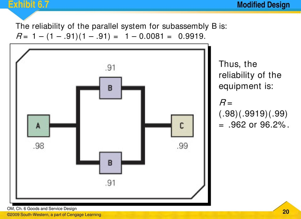 system for subassembly B is: R = 1 (1.91)(1.91) = 1 0.