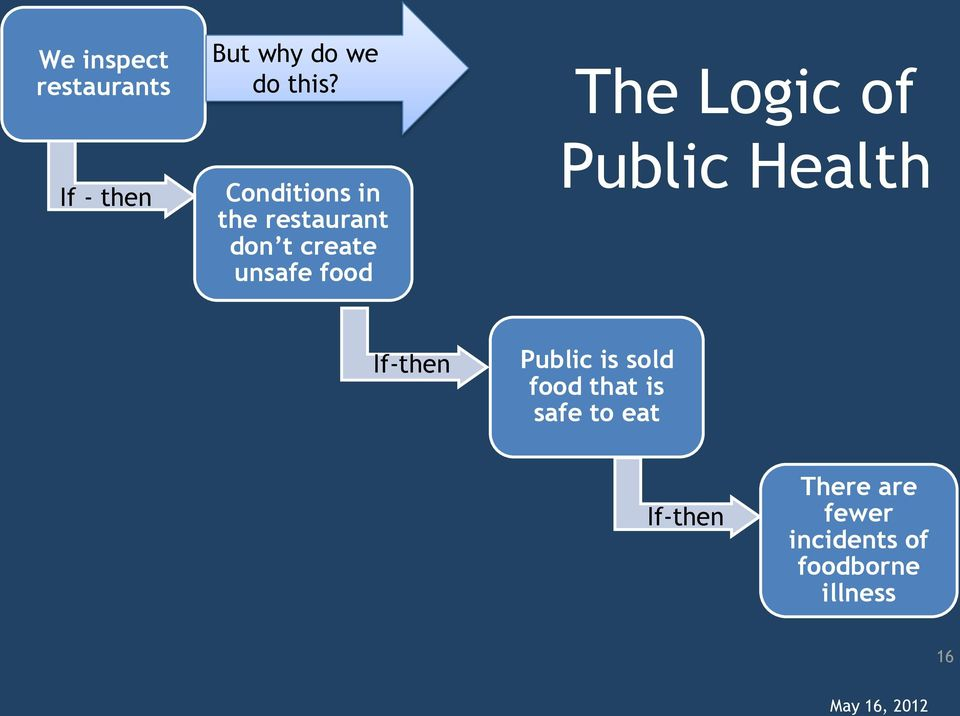 create unsafe food Public Health If-then Public is sold food