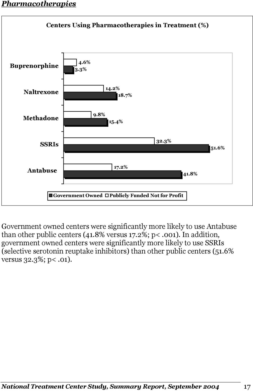 8% Government Owned Publicly Funded Not for Profit Government owned centers were significantly more likely to use Antabuse than other public centers