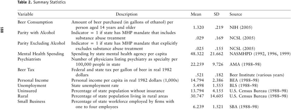 169 NCSL (2005) Parity Excluding Alcohol Indicator p 1 if state has MHP mandate that explicitly excludes substance abuse treatment.025.