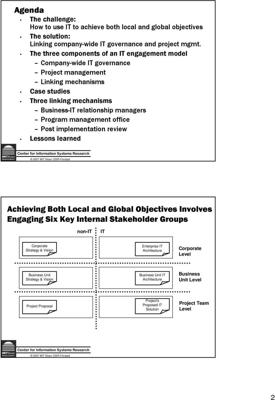 relationship managers Program management office Post implementation review Lessons learned Achieving Both Local and Global Objectives Involves Engaging