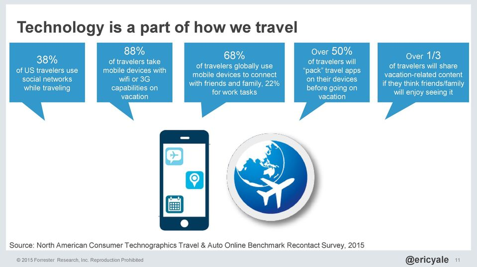 travel apps on their devices before going on vacation Over 1/3 of travelers will share vacation-related content if they think friends/family will enjoy seeing