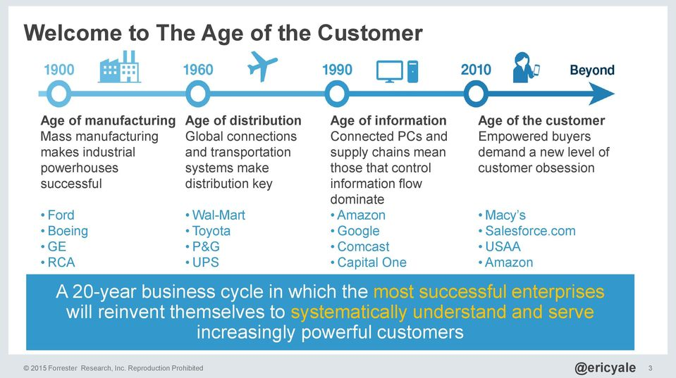 Google Comcast Capital One Age of the customer Empowered buyers demand a new level of customer obsession Macy s Salesforce.