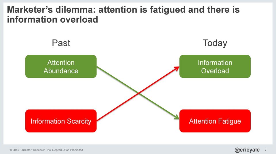 Information Overload Information Scarcity Attention