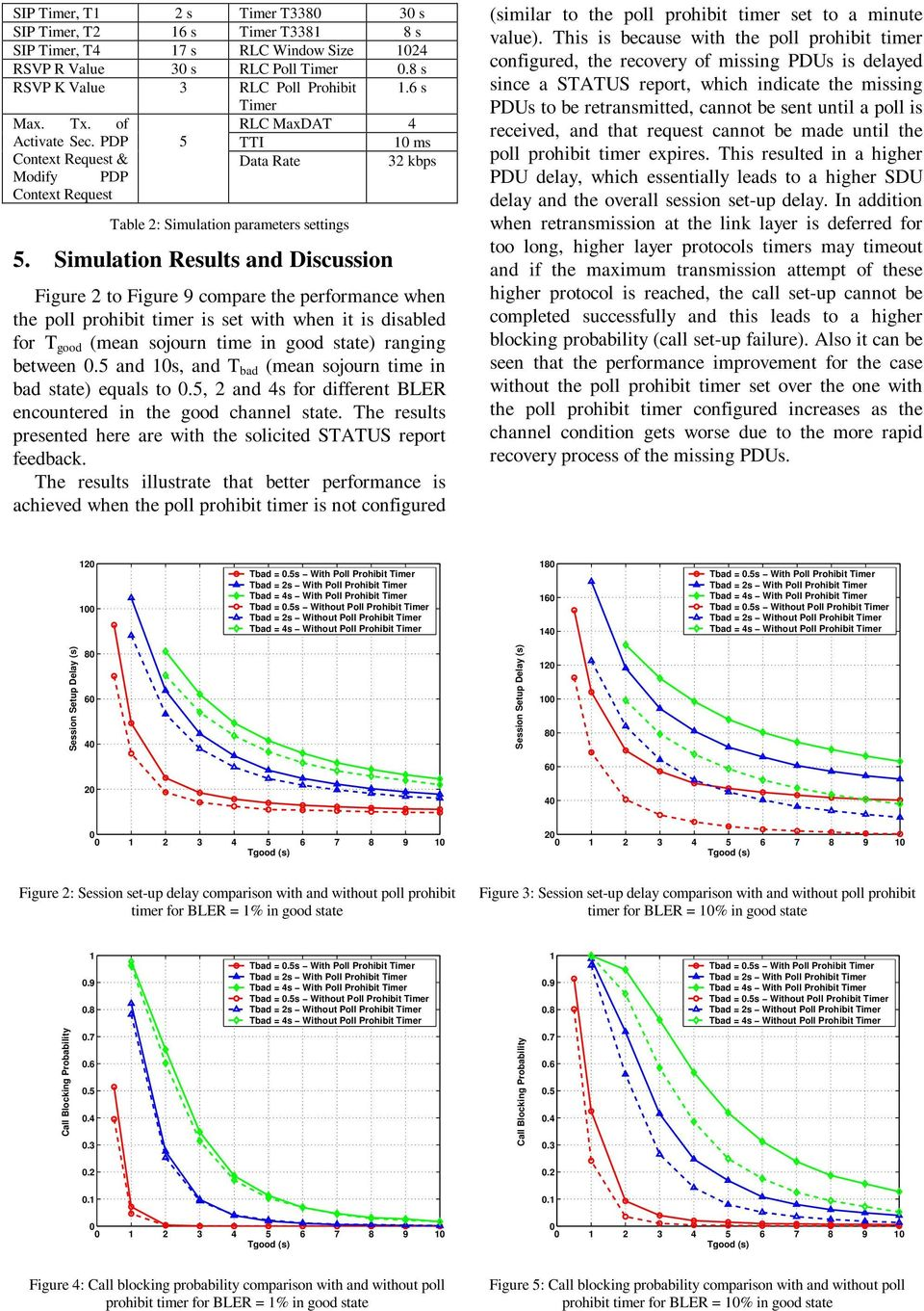 Simulation Results and Discussion Figure to Figure 9 compare the performance when the poll prohibit timer is set with when it is disabled for T good (mean sojourn time in good state) ranging between.