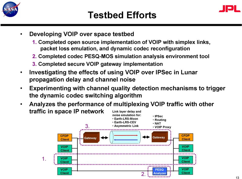 Completed secure VOIP gateway implementation Investigating the effects of using VOIP over IPSec in Lunar propagation delay and channel noise Experimenting with channel quality detection