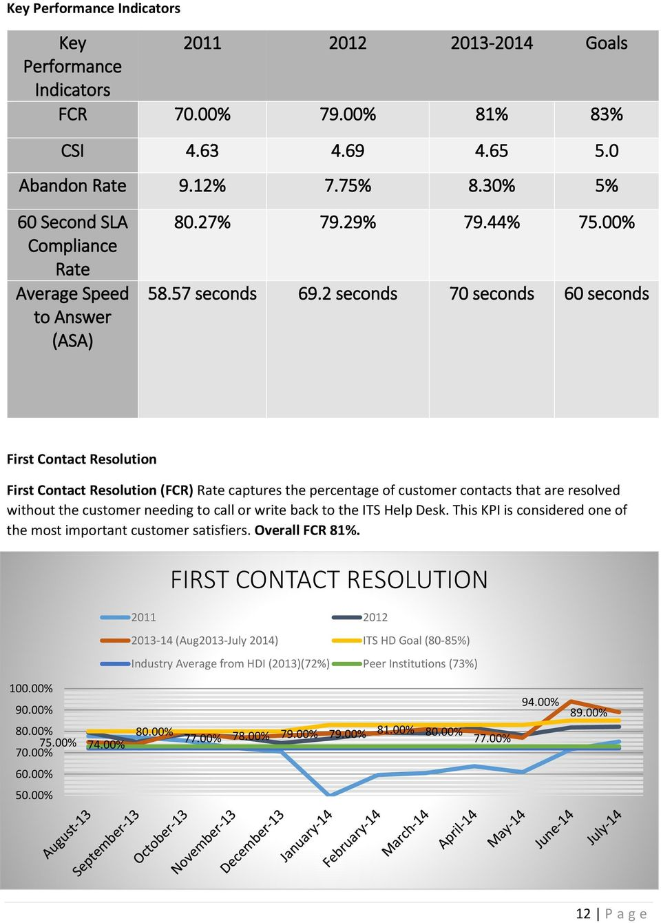 2 seconds 70 seconds 60 seconds First Contact Resolution First Contact Resolution (FCR) Rate captures the percentage of customer contacts that are resolved without the customer needing to call or