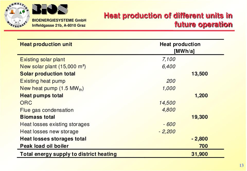 5 MW th ) 1,000 Heat pumps total 1,200 ORC 14,500 Flue gas condensation 4,800 Biomass total 19,300 Heat losses existing