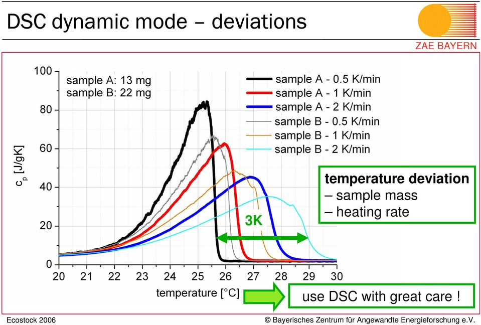 deviation sample mass