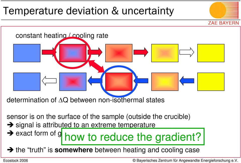 crucible) signal is attributed to an extreme temperature exact form of gradient is