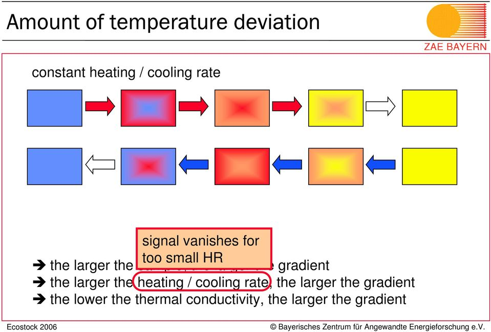 the gradient the larger the heating / cooling rate, the larger the
