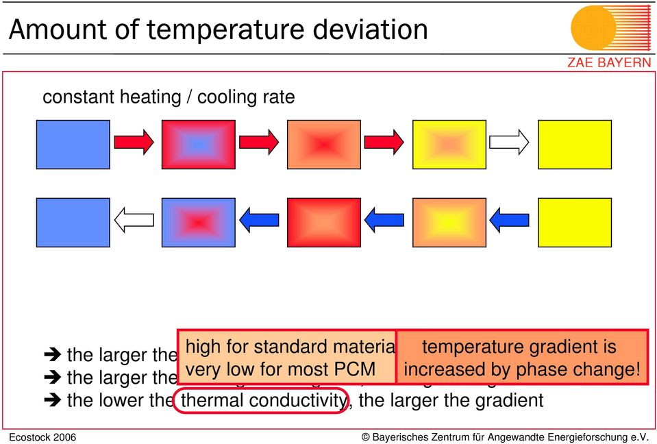 is the larger the heating very low / for cooling most rate, PCM the larger