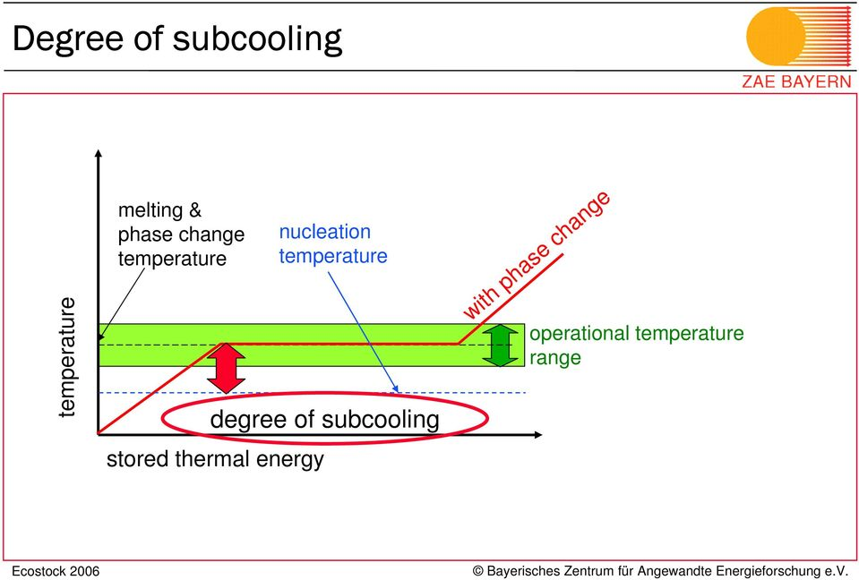 energy nucleation temperature degree of