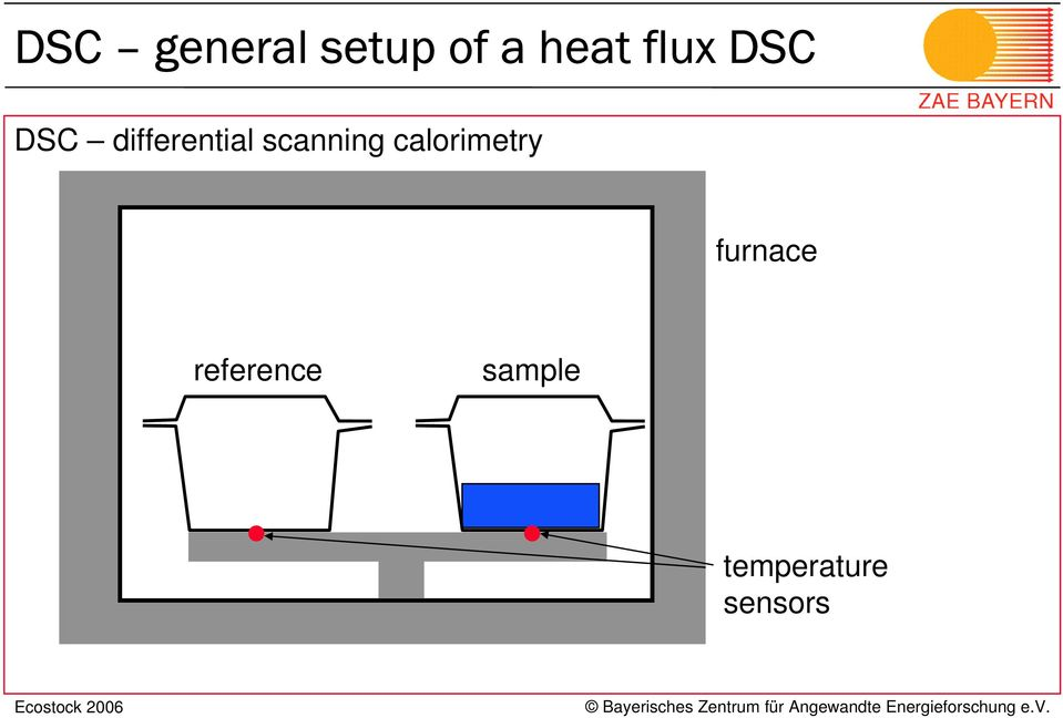 scanning calorimetry furnace