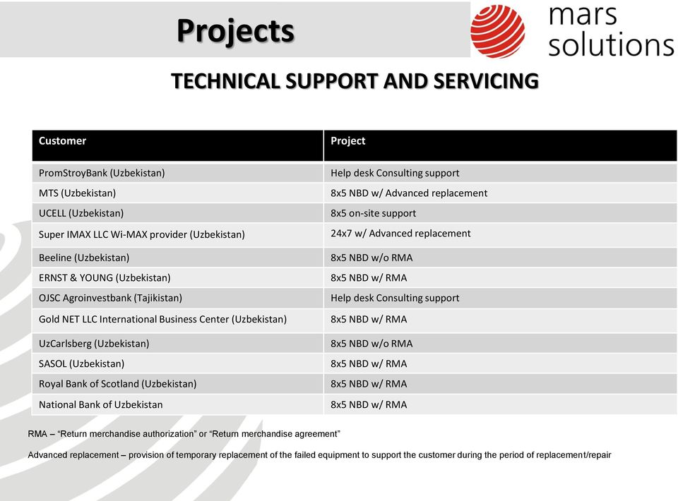 Uzbekistan Project Help desk Consulting support 8x5 NBD w/ Advanced replacement 8x5 on-site support 24x7 w/ Advanced replacement 8x5 NBD w/o RMA 8x5 NBD w/ RMA Help desk Consulting support 8x5 NBD w/