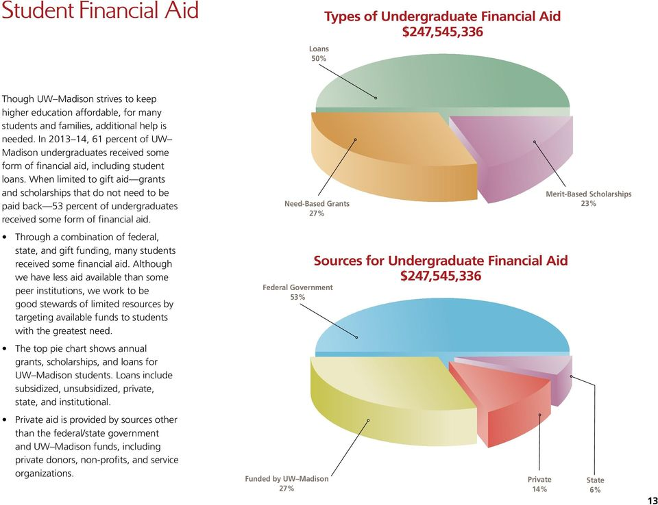 When limited to gift aid grants and scholarships that do not need to be paid back 53 percent of undergraduates received some form of financial aid.