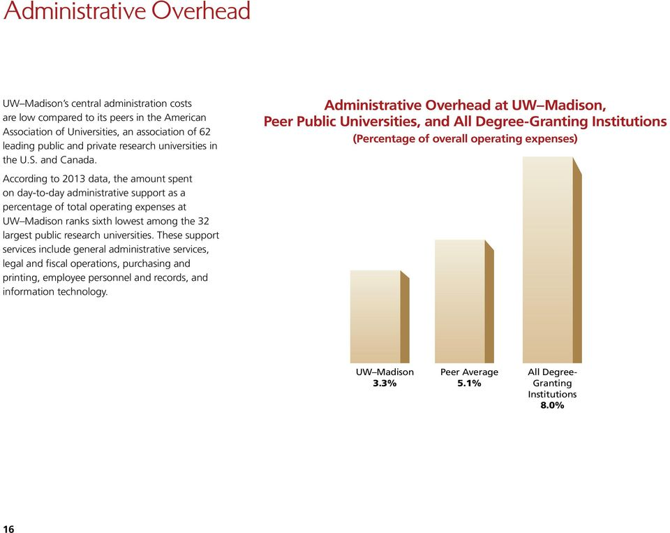 Administrative Overhead at UW Madison, Peer Public Universities, and All Degree-Granting Institutions (Percentage of overall operating expenses) According to 2013 data, the amount spent on day-to-day