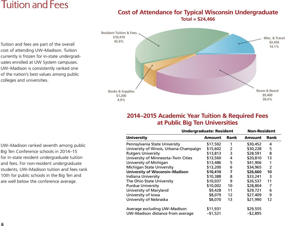 Resident Tuition & Fees $10,410 42.6% Misc. & Travel $3,456 14.1% Books & Supplies $1,200 4.9% Room & Board $9,400 38.