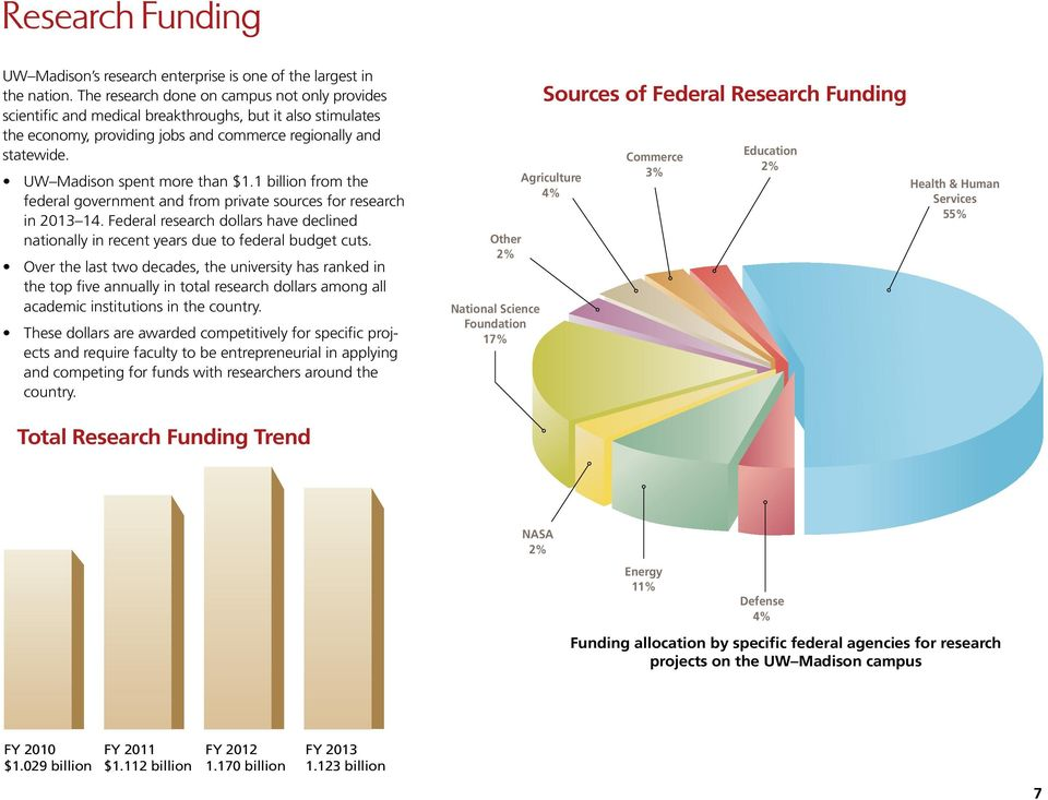 UW Madison spent more than $1.1 billion from the federal government and from private sources for research in 2013 14.