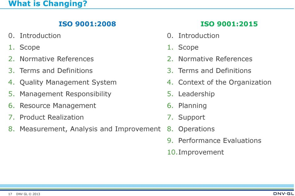 Measurement, Analysis and Improvement ISO 9001:2015 0. Introduction 1. Scope 2. Normative References 3.