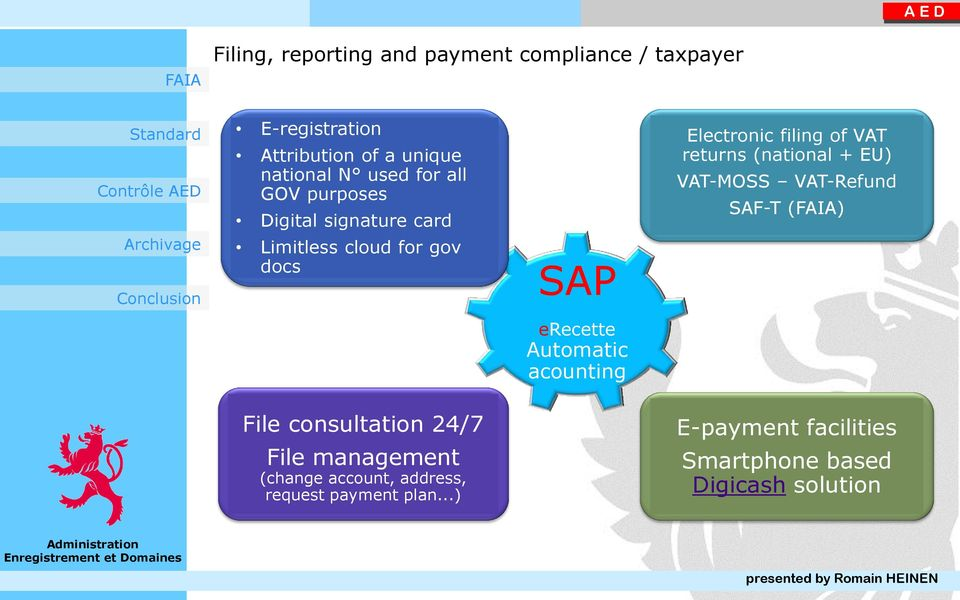 filing of VAT returns (national + EU) VAT-MOSS VAT-Refund SAF-T () File consultation 24/7 File management