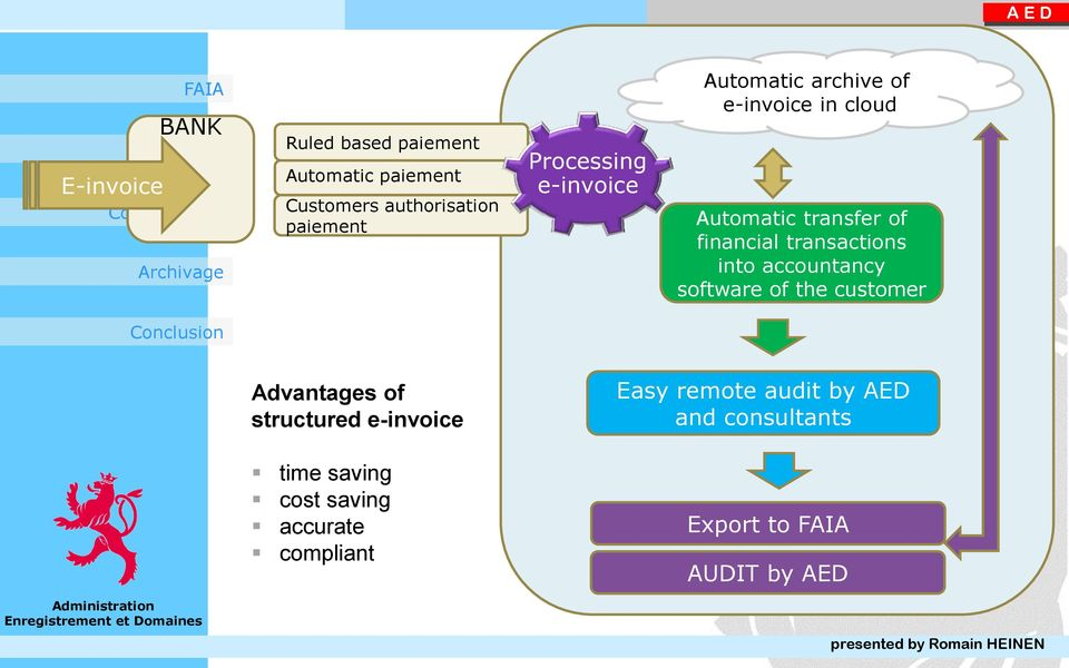into accountancy software of the customer Advantages of structured e-invoice time
