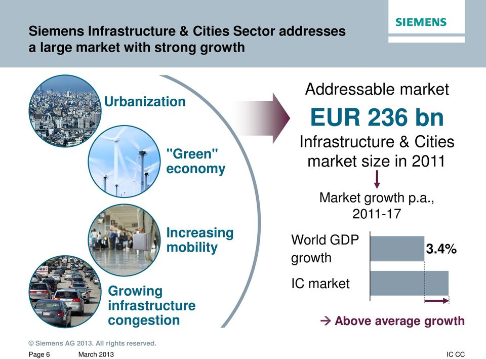 Increasing mobility Addressable market EUR 236 bn Infrastructure & Cities market