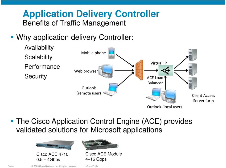 ACE Load Balancer aa Outlook k(local l user) Client Access Server farm The Cisco Application Control