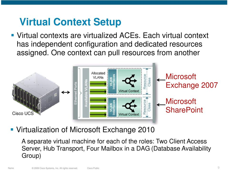 One context can pull resources from another Microsoft Exchange 2007 Cisco UCS Microsoft SharePoint