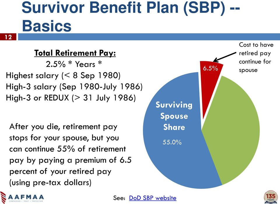 After you die, retirement pay stops for your spouse, but you can continue 55% of retirement pay by paying a