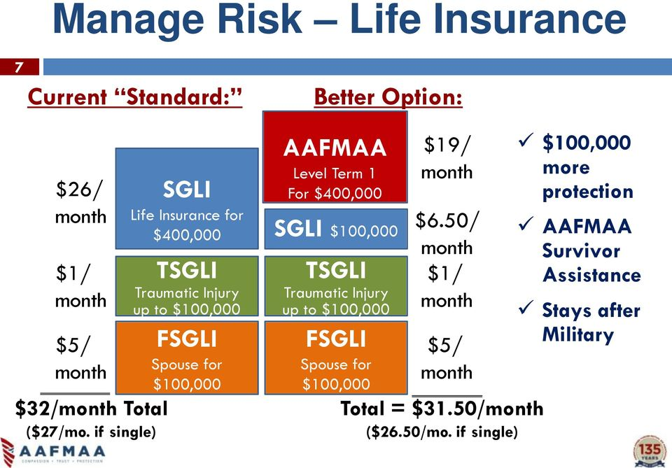 AAFMAA Level Term 1 For $400,000 SGLI $100,000 TSGLI Traumatic Injury up to $100,000 FSGLI Spouse for $100,000 $19/ month $6.