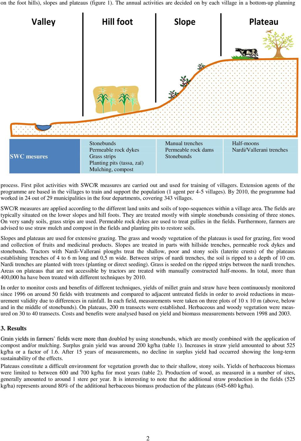 Mulching, compost Manual trenches Permeable rock dams Stonebunds Half-moons Nardi/Vallerani trenches Figure 1: Typical toposequence and applied SWC measures process.