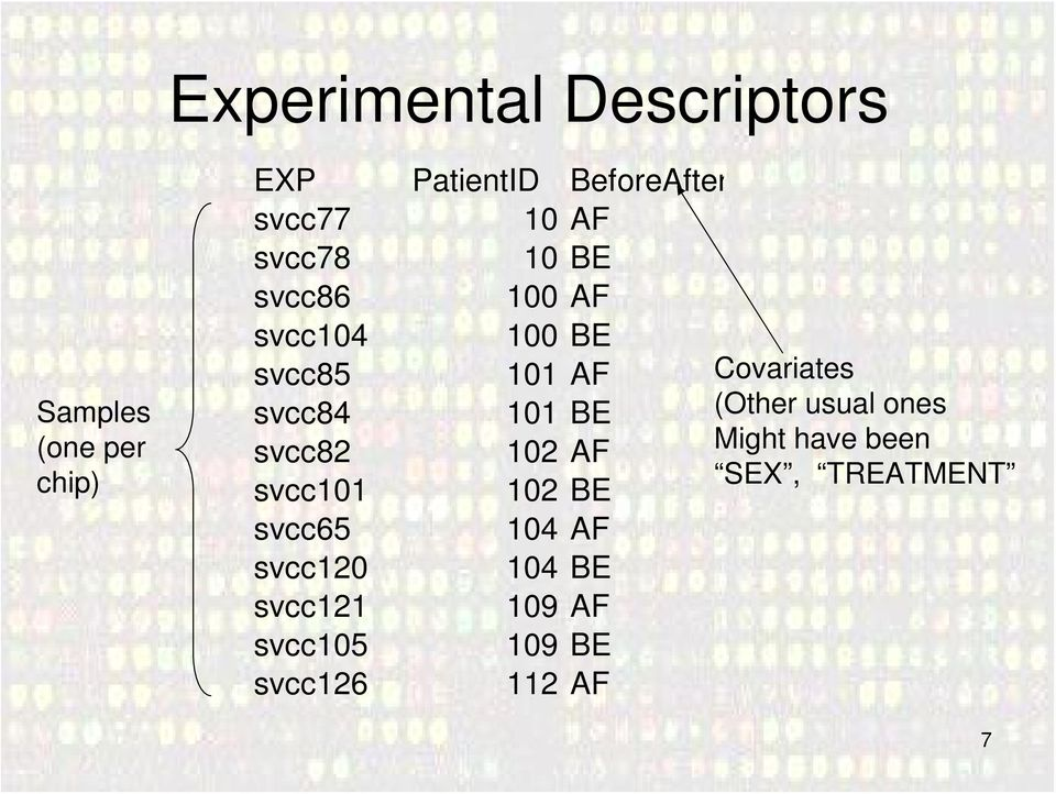 101 BE (Other usual ones svcc82 102 AF Might have been SEX, TREATMENT svcc101