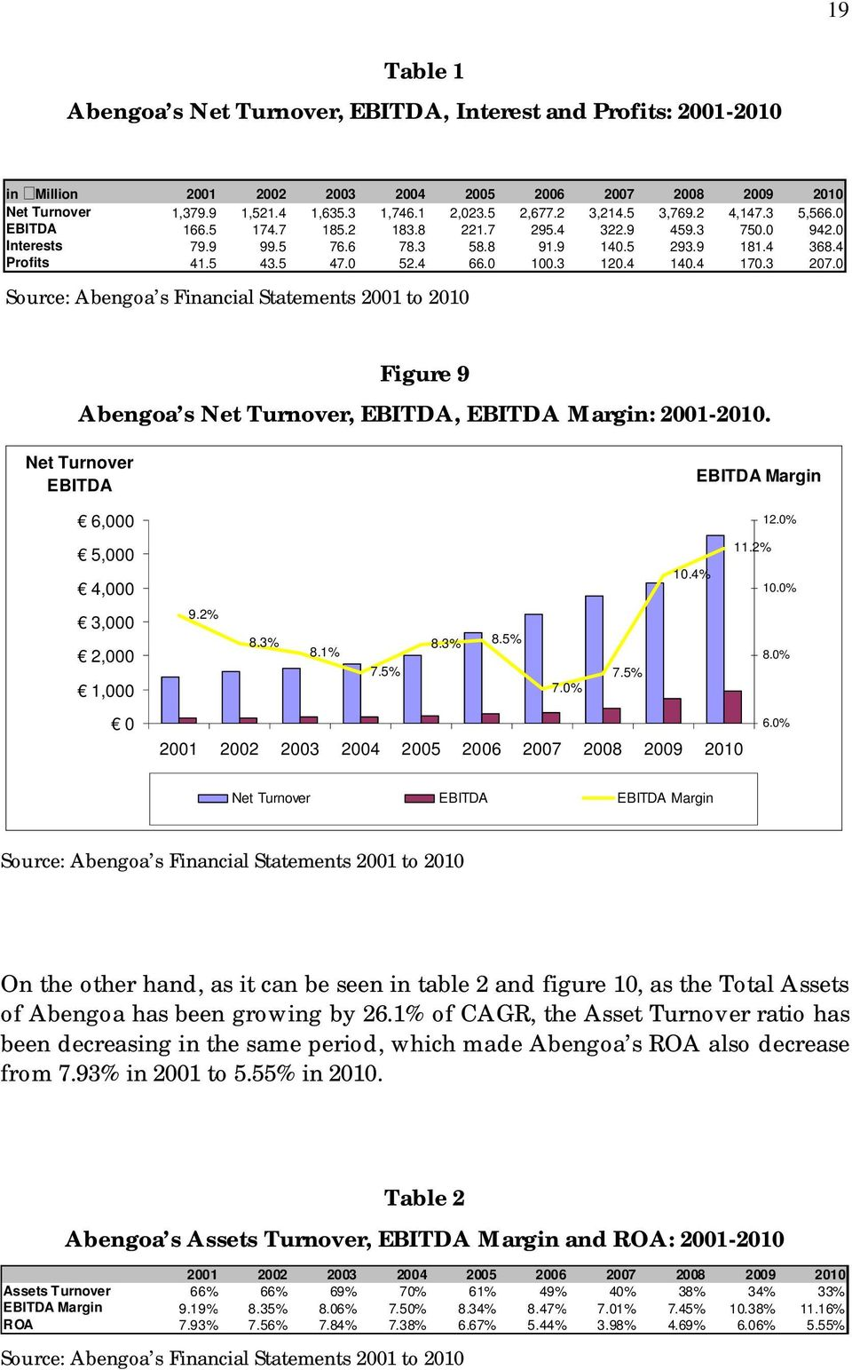 0 100.3 120.4 140.4 170.3 207.0 Source: Abengoa s Financial Statements 2001 to 2010 Figure 9 Abengoa s Net Turnover, EBITDA, EBITDA Margin: 2001-2010.