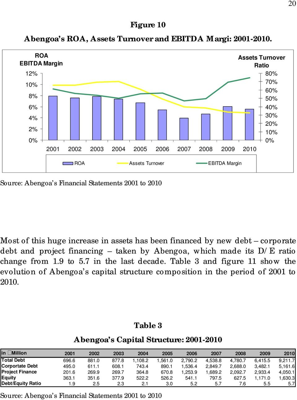 Financial Statements 2001 to 2010 Most of this huge increase in assets has been financed by new debt corporate debt and project financing taken by Abengoa, which made its D/E ratio change from 1.