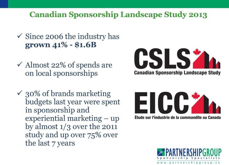 6B Almost 22% of spends are on local sponsorships 30% of brands marketing