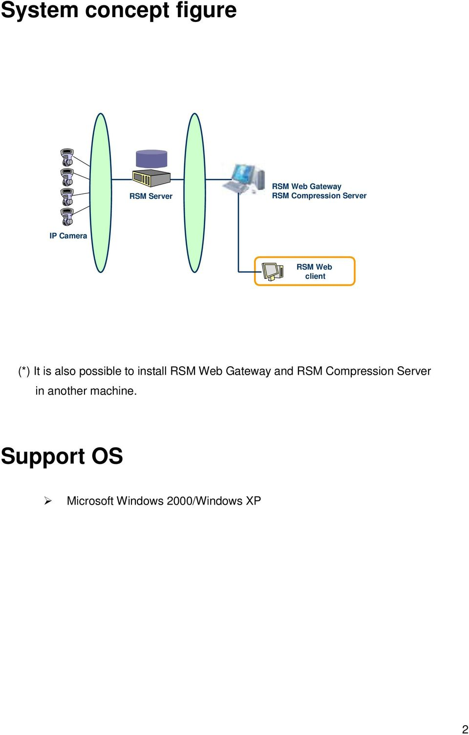 possible to install RSM Web Gateway and RSM Compression