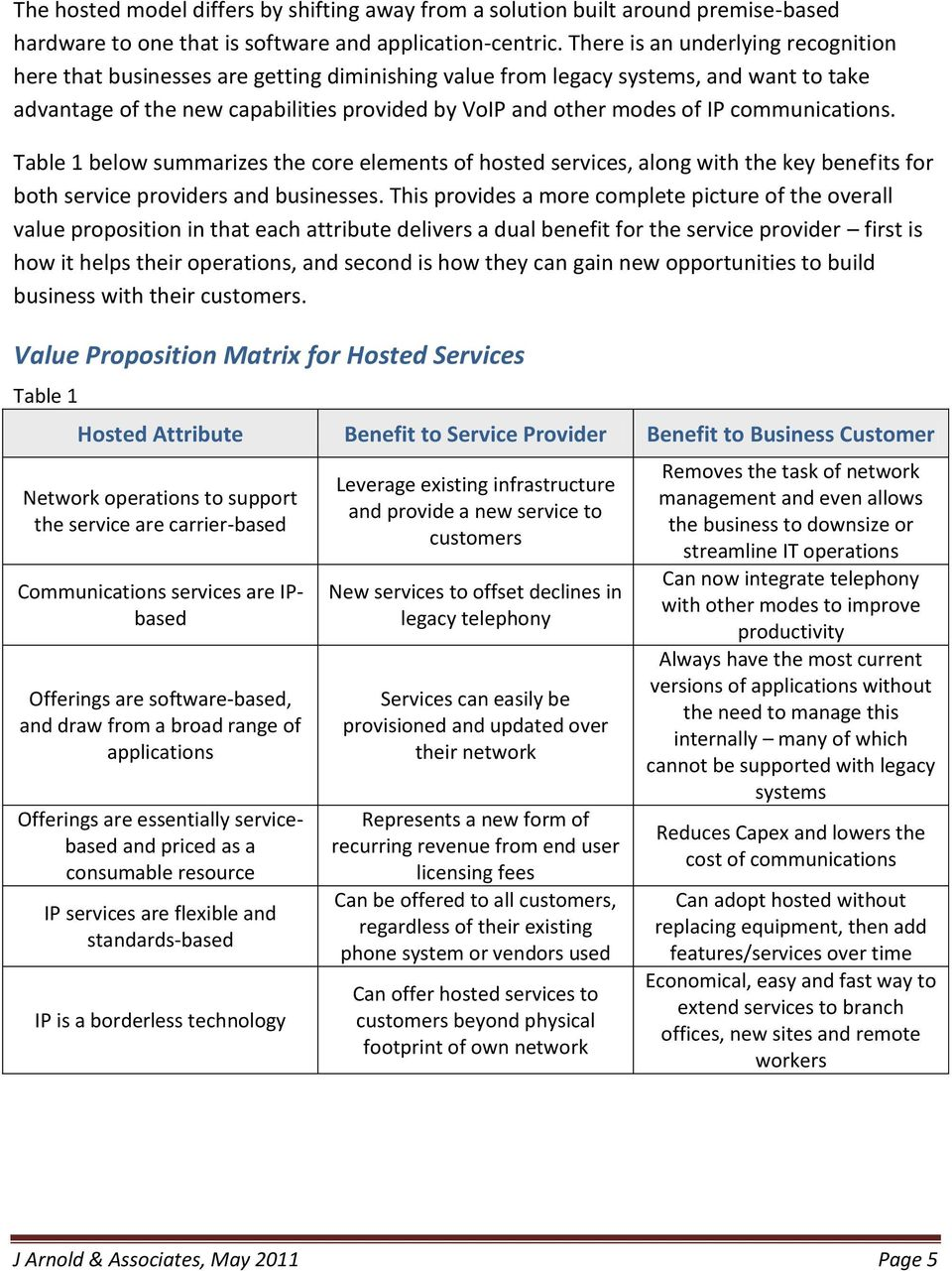 communications. Table 1 below summarizes the core elements of hosted services, along with the key benefits for both service providers and businesses.
