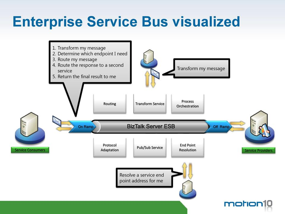 Return the final result to me Transform my message Routing Transform Service Process Orchestration On