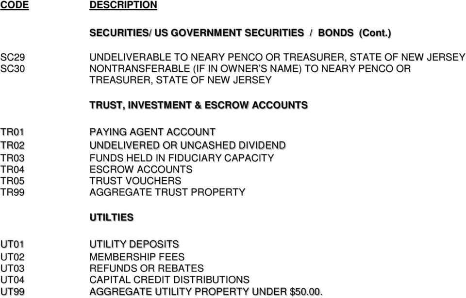 STATE OF NEW JERSEY TRUST, INVESTMENT & ESCROW ACCOUNTS TR01 TR02 TR03 TR04 TR05 TR99 PAYING AGENT ACCOUNT UNDELIVERED OR UNCASHED DIVIDEND