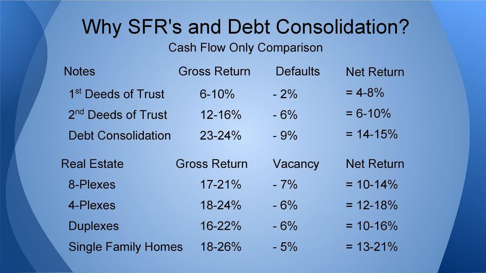 4-8% 2 nd Deeds of Trust 12-16% - 6% = 6-10% Debt Consolidation 23-24% - 9% = 14-15% Real Estate