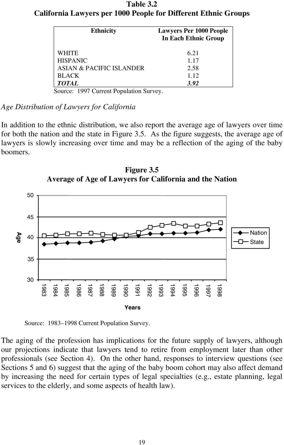 Age Distribution of Lawyers for California In addition to the ethnic distribution, we also report the average age of lawyers over time for both the nation and the state in Figure 3.5.