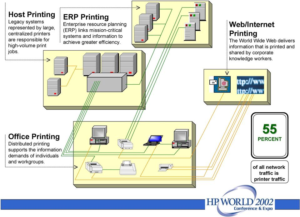 Web/Internet Printing The World Wide Web delivers information that is printed and shared by corporate knowledge workers.