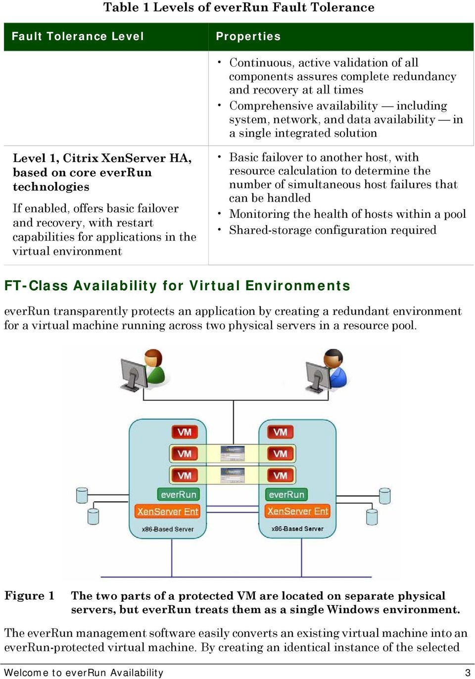 recovery, with restart capabilities for applications in the virtual environment Basic failover to another host, with resource calculation to determine the number of simultaneous host failures that